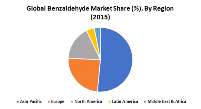 a research on the oxidation of benzaldehyde Market research future has a cooked research report on benzaldehyde market  the benzaldehyde produced by oxidation of toluene or.