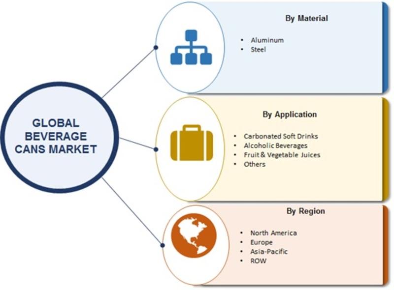 Global Beverage Cans Market