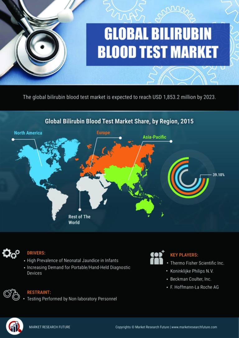 image -Bilirubin Blood Test Market Research Report - Global Forecast till 2027