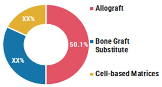 Global Bone Graft Substitute Market Share by Product 2020
