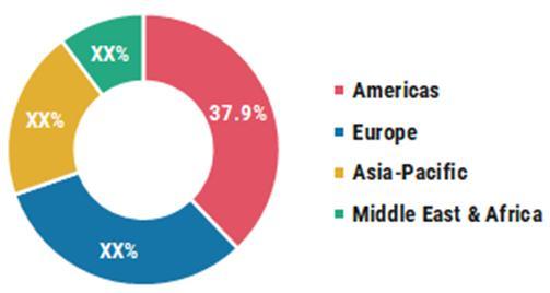 Global Bone Graft Substitute Market Share (%), by Region, 2020
