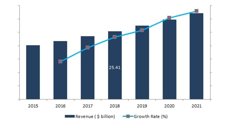 Global Border Security Market Report Poised to grow at a CAGR around 8% over the period of 2016 – 2021
