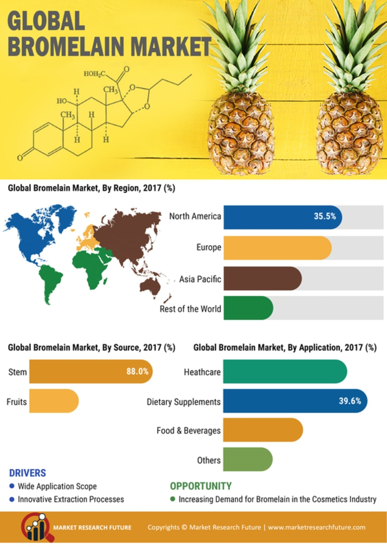 Global bromelain market