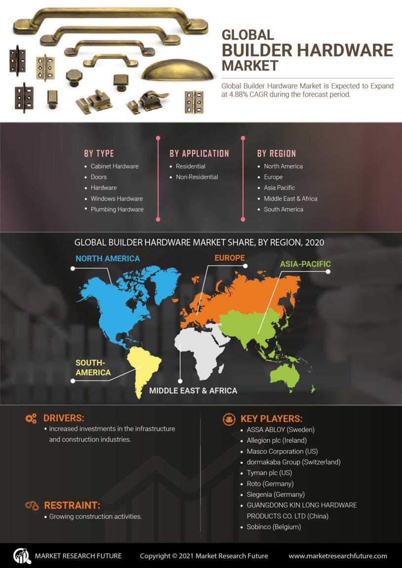 Builder Hardware Market