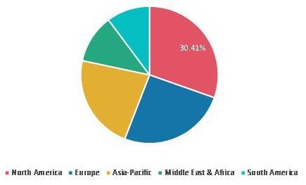 Burglar Alarm Market Sgare by Region 2020