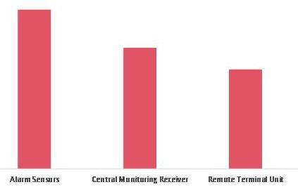 Burglar Alarm Market Revenue, by Sysytem & Hardware 2020