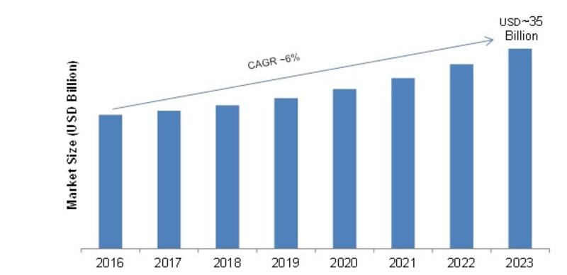 Global CRM Software Market Image