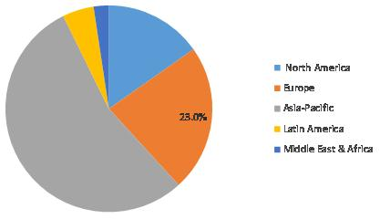 Calcined Bauxite Market Share by Region 2020