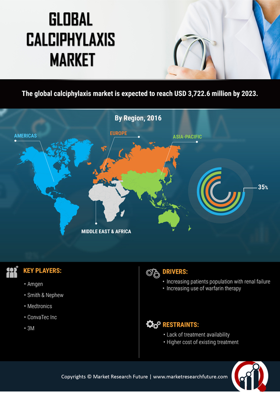 Calciphylaxis Market