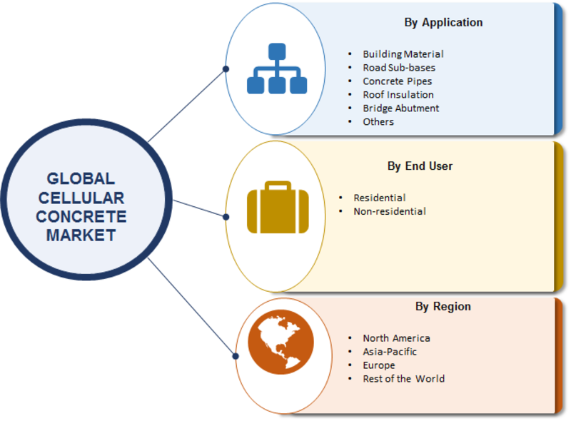 Global Cellular Concrete Market Segmentation