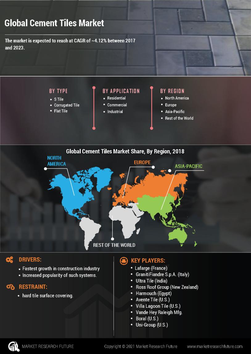 Cement Tiles Market