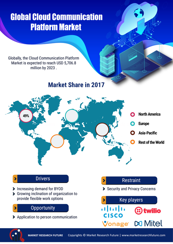 Global cloud communication platform market