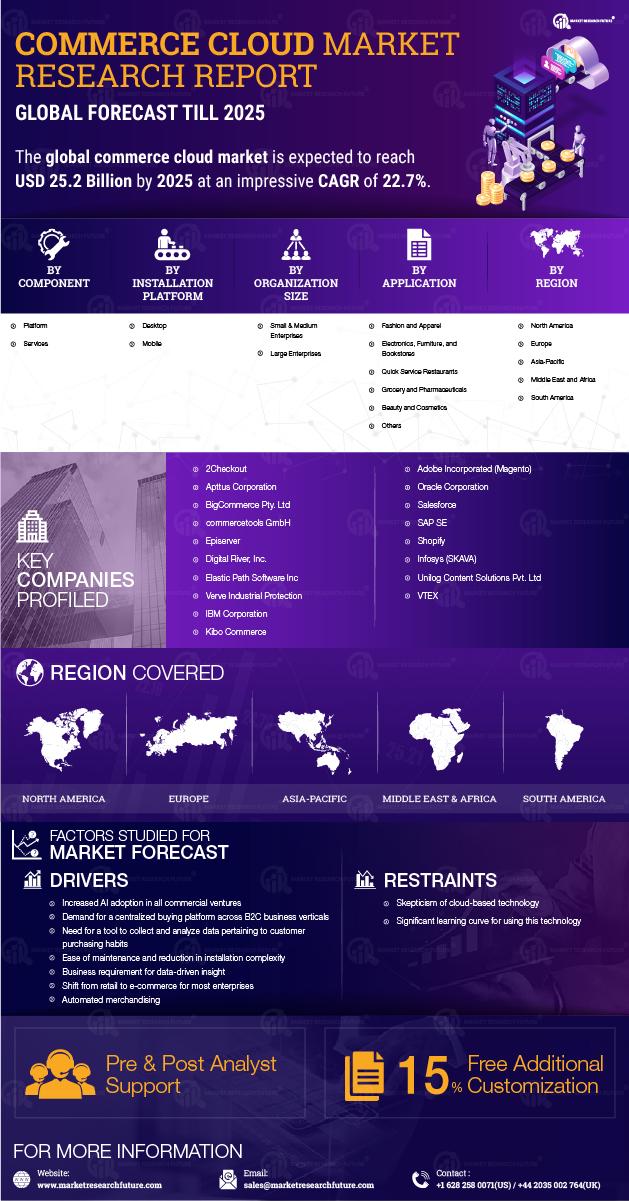 Commerce Cloud Market