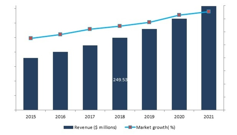 Global Commercial Aircraft Seat Actuation Market, 2016-2021