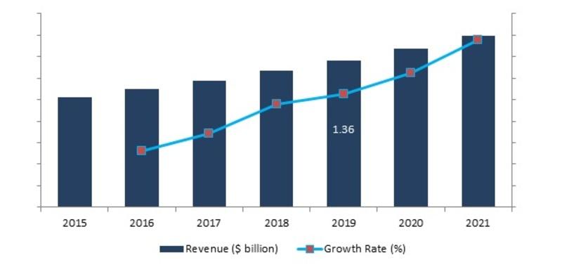Global Commercial Airport Lighting Market ($ billion), 2016-2021