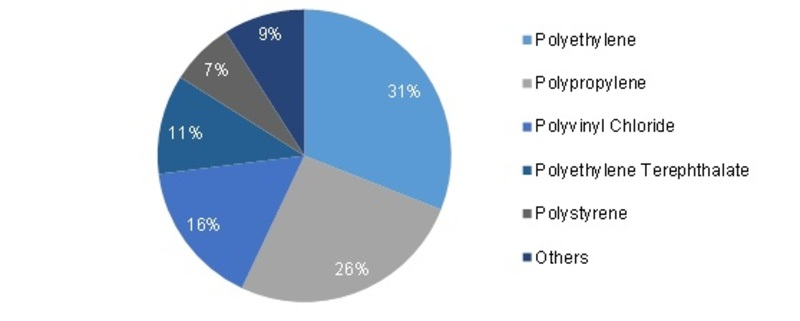 Global Commodity Plastic Market Share (2015) By Type