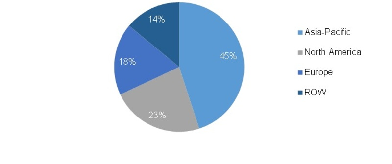 Global Commodity Plastic Market Share (2015), By Region