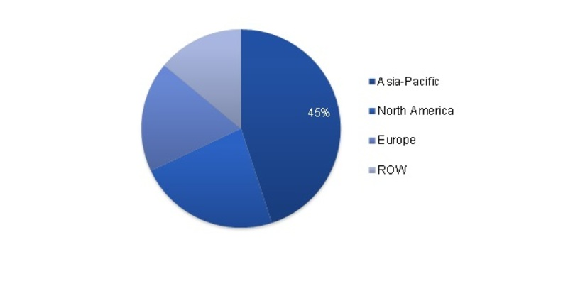 Global Commodity Plastic Market Share (%) By Region