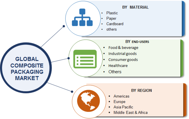 Global Composite Packaging Market