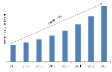 Global Connected loT Devices Market