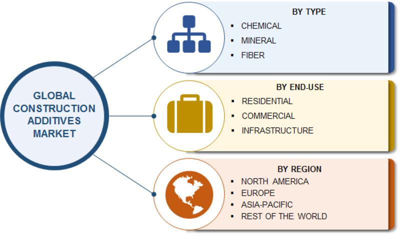 Global Construction Additive Market