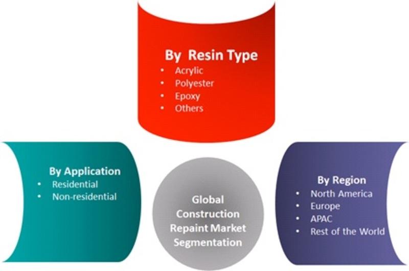 Global Construction Repaint Market Segmentation