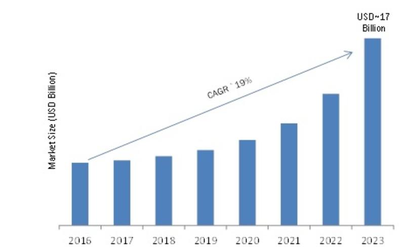 Global Consumer Robotics Market Image