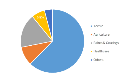 Global Cyclohexanone Market Share, By End-Use Industry, 2018