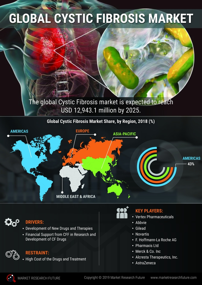 Global Cystic Fibrosis Market