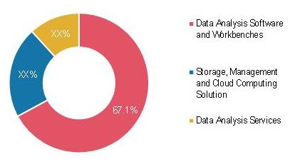 Global Data Analysis, Storage & Management Market in Life Sciences Revenue Share