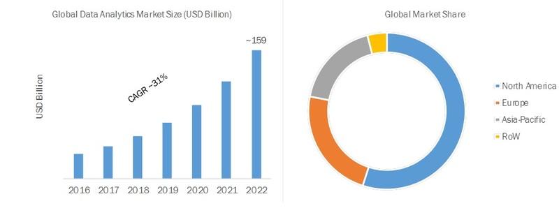 Global Data Analytics Market