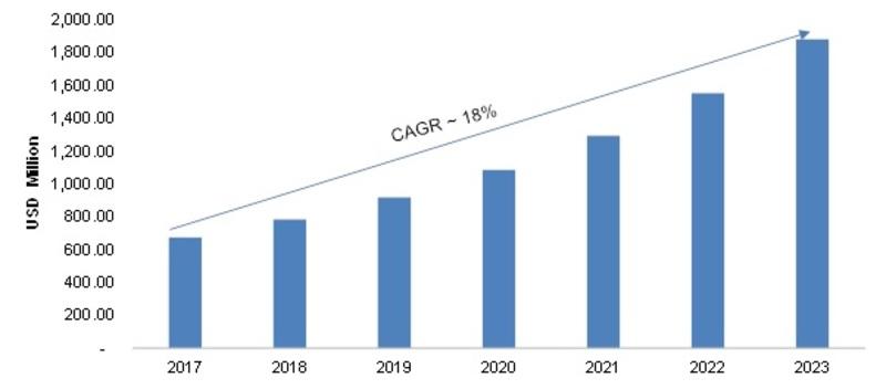 Global Data Fabric Market, 2017-2023 (USD Million)