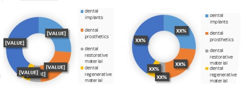 Global Dental Consumables Market type-