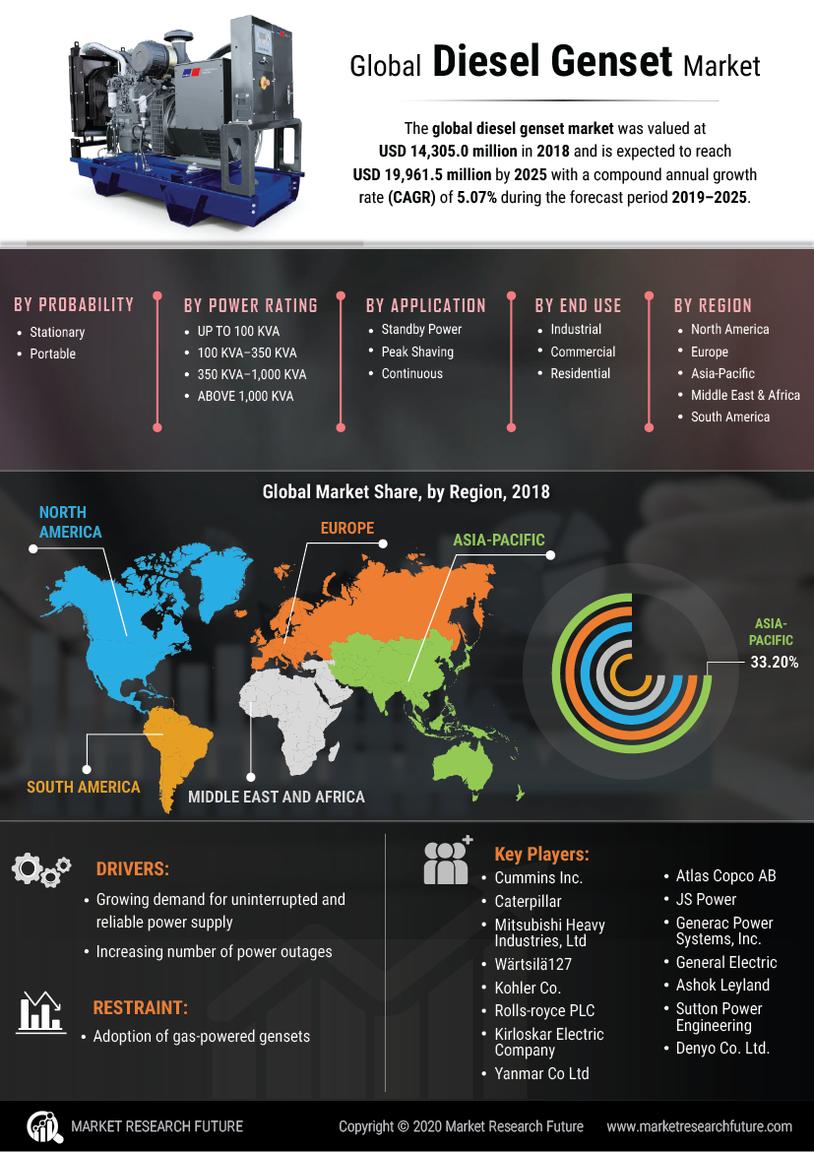 image -Diesel Genset Market Research Report - Global Forecast till 2025