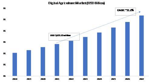 Digital Agriculture Market 2018-2027 USD Billion
