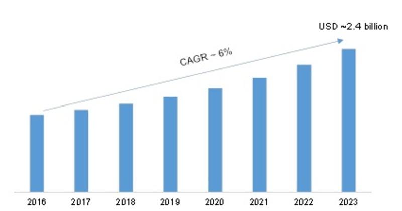 Global Digital Isolator Market, USD Billion