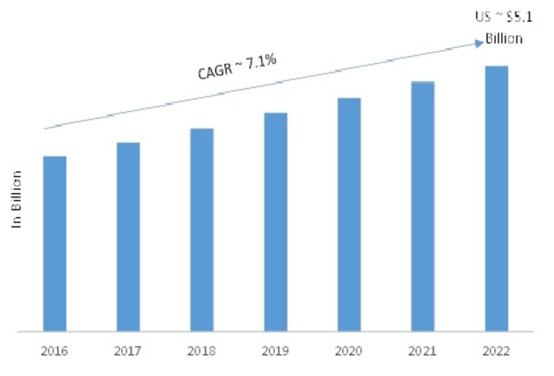 Global Digital camera market