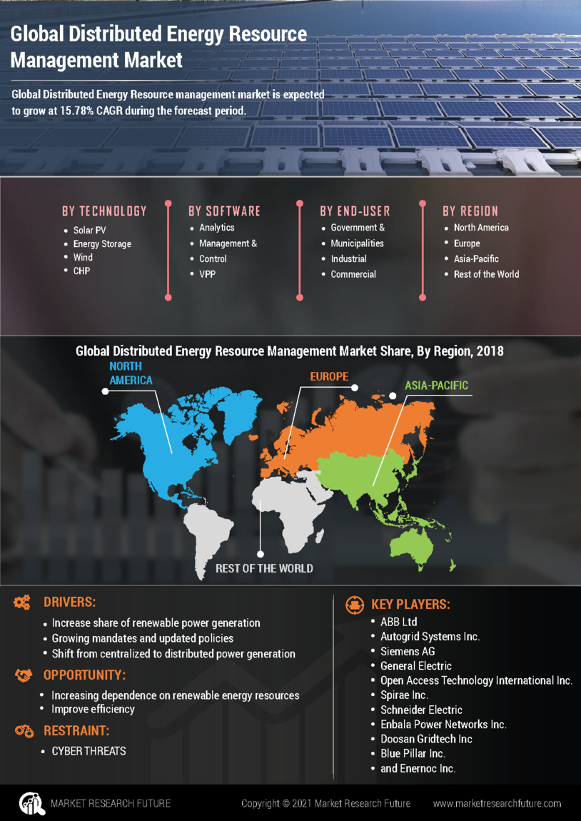 Distributed Energy Resource Management Market