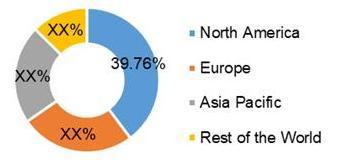 Global Dry AMD Market Share (%), by Region, 2020