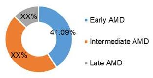 Global Dry AMD Market Share (%), by Stages, 2020