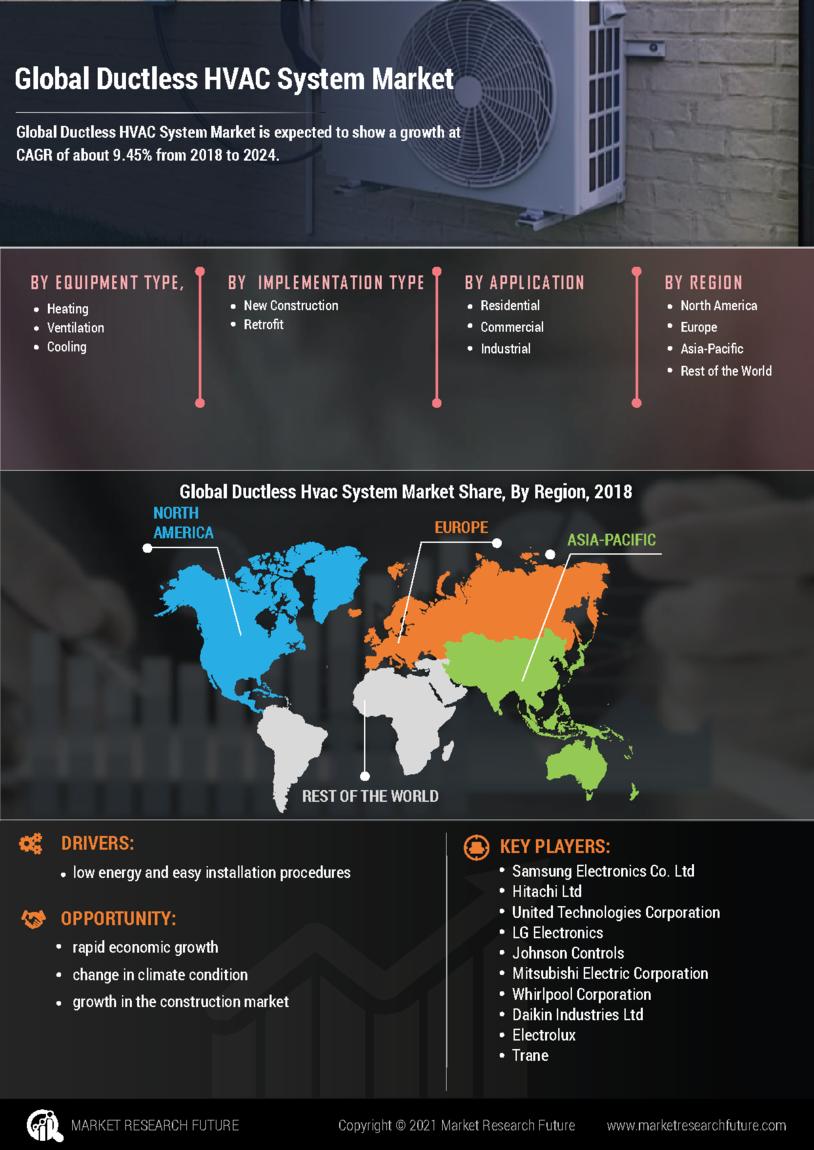 Ductless HVAC system Market