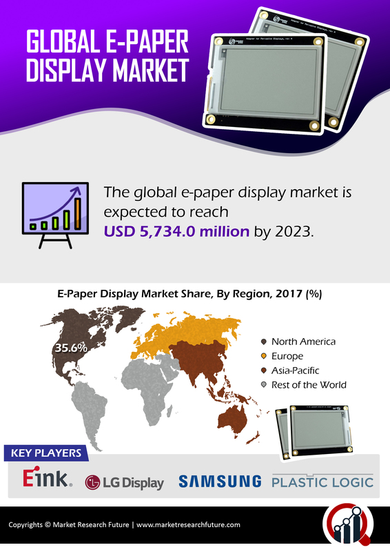 E paper Display Market