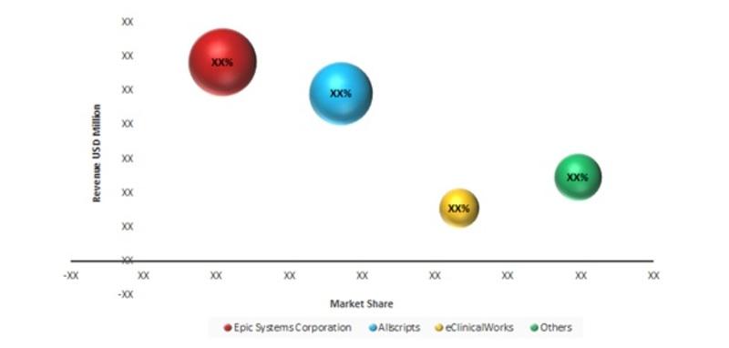 Global EHR EMR Market--