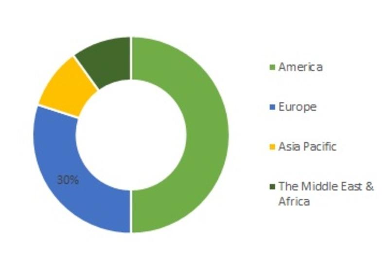 Global EHR EMR Market