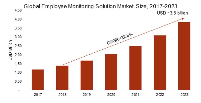 Global Employee Monitoring Solution Market
