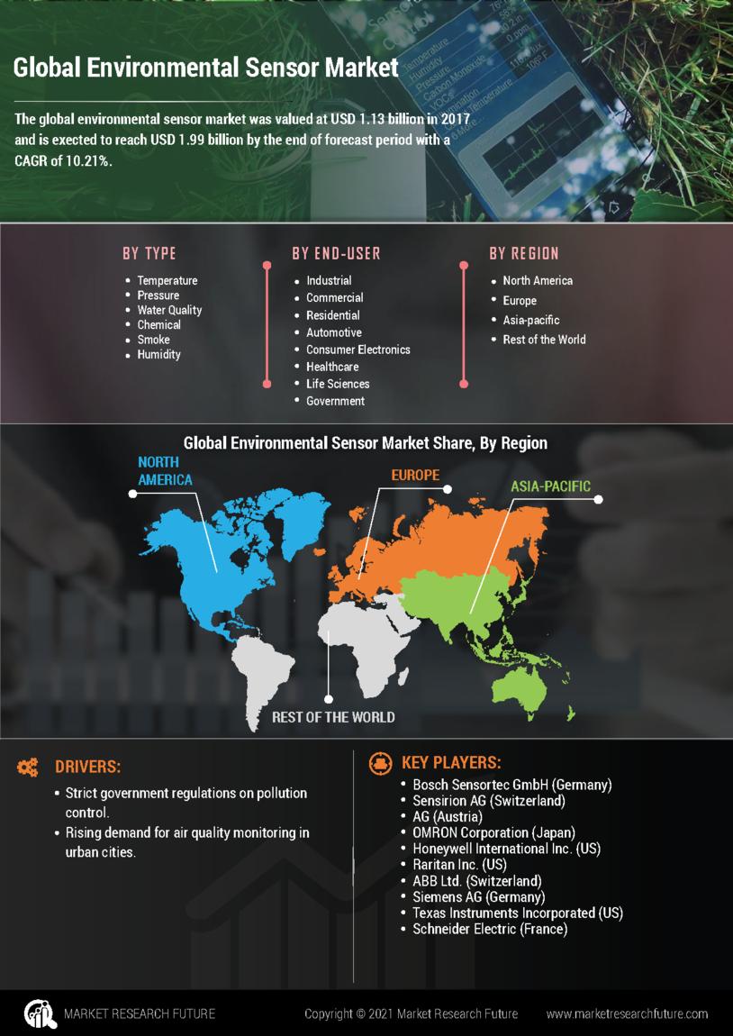 Environmental Sensor Market