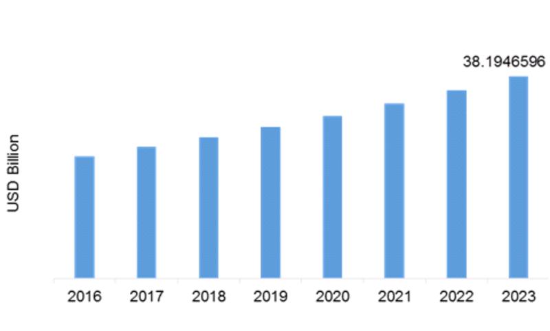 Global Epoxy Composite Market (2016-2023) (USD Billion)