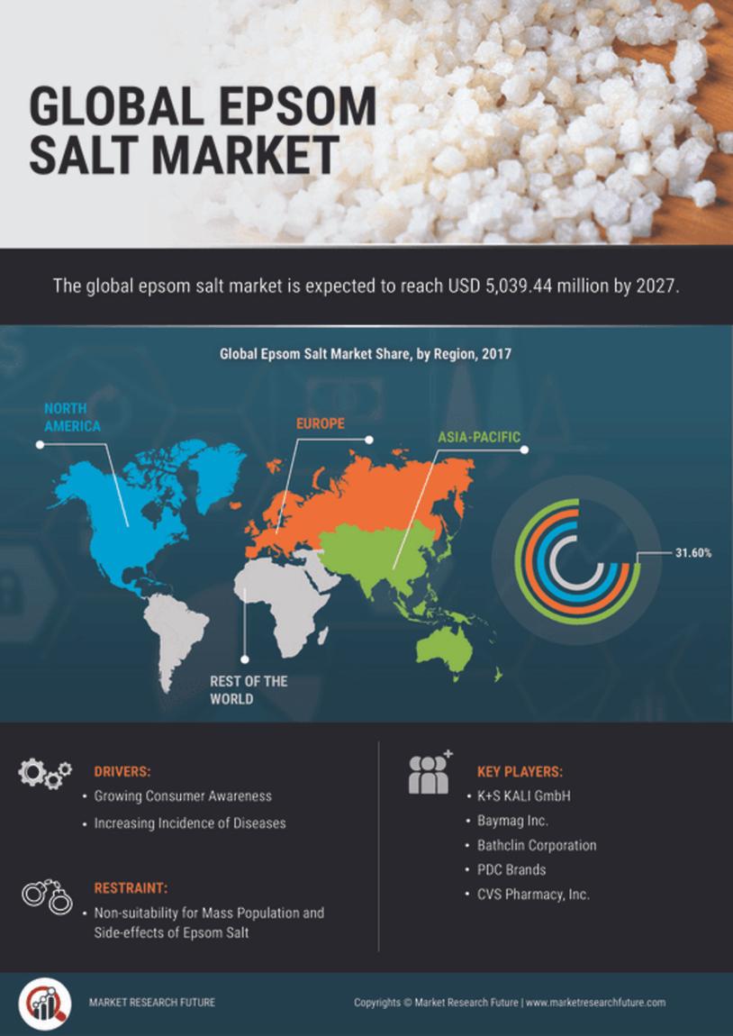 Epsom Salt Market