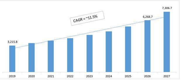 Global Expense Management Software Market
