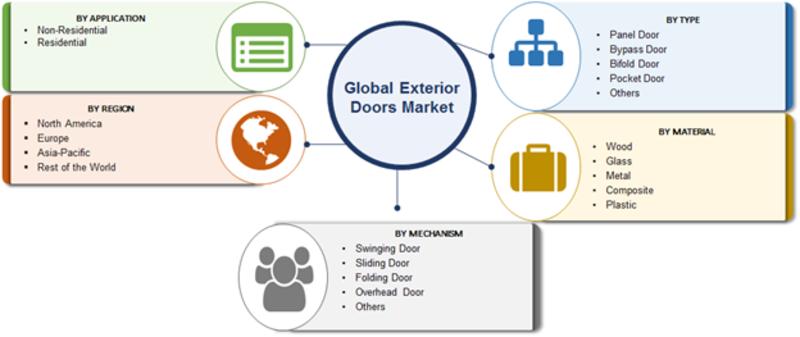 Global Exterior Doors Market, By Segment